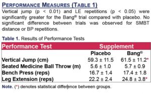 VPX Bang Master Blaster Study Performance