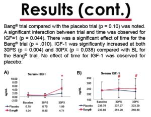 VPX Bang Master Blaster Study Results