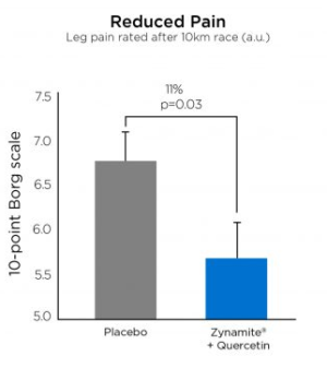 Zynamite Reduced Pain